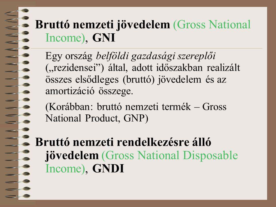 """Bruttó nemzeti jövedelem (Gross National Income), GNI Egy ország belföldi gazdasági szereplői (""""rezidensei ) által, adott időszakban realizált összes elsődleges (bruttó) jövedelem és az amortizáció összege."""