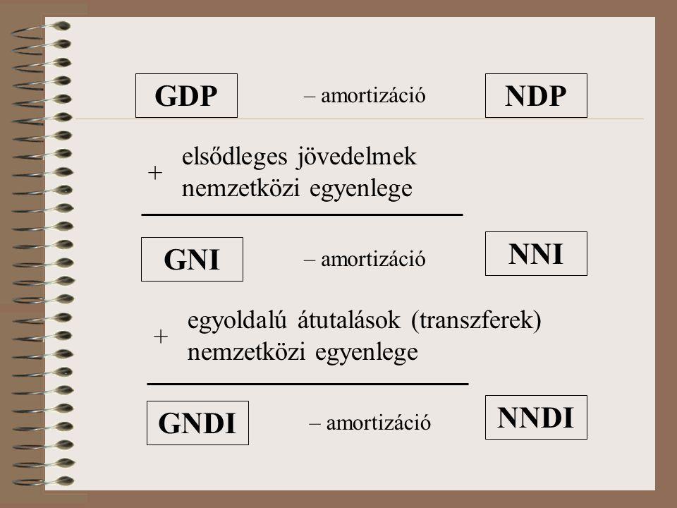 GDP – amortizáció NDP elsődleges jövedelmek nemzetközi egyenlege + GNI egyoldalú átutalások (transzferek) nemzetközi egyenlege + – amortizáció NNI GNDI – amortizáció NNDI