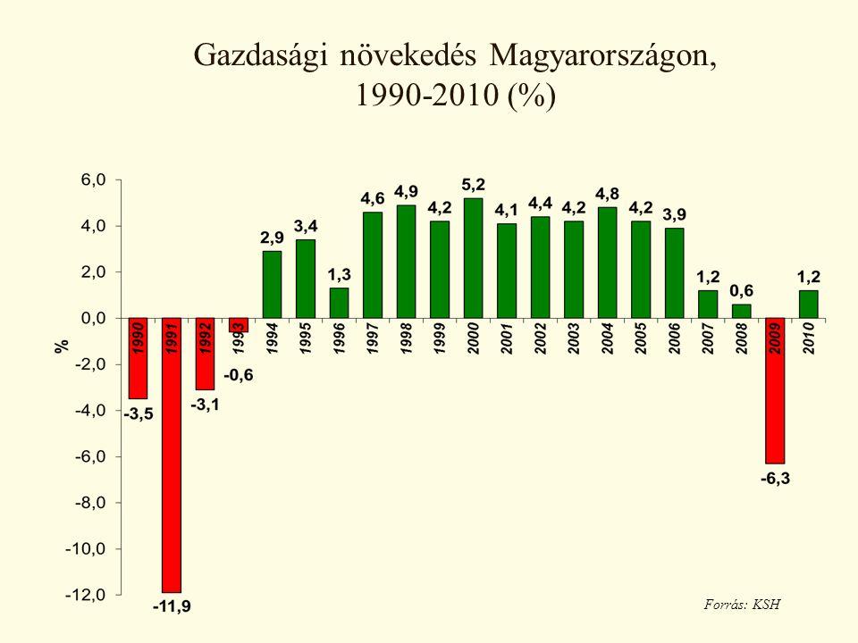 Gazdasági növekedés Magyarországon, 1990-2010 (%) Forrás: KSH