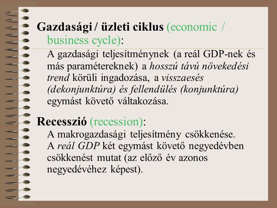 Gazdasági / üzleti ciklus (economic / business cycle): A gazdasági teljesítménynek (a reál GDP-nek és más paramétereknek) a hosszú távú növekedési trend körüli ingadozása, a visszaesés (dekonjunktúra) és fellendülés (konjunktúra) egymást követő váltakozása.