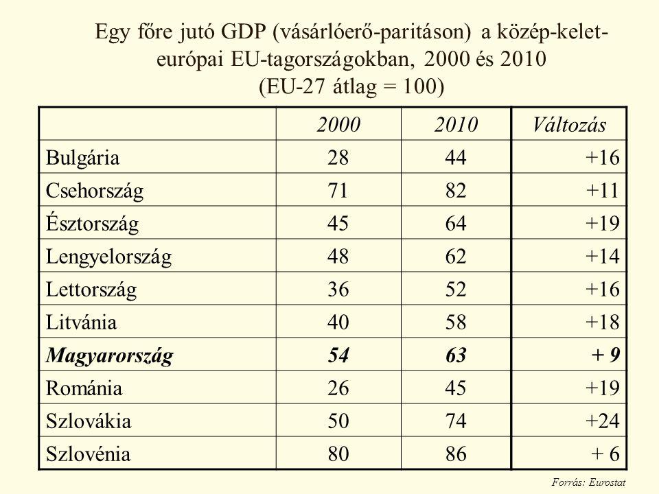 Egy főre jutó GDP (vásárlóerő-paritáson) a közép-kelet- európai EU-tagországokban, 2000 és 2010 (EU-27 átlag = 100) 20002010 Bulgária2844 Csehország7182 Észtország4564 Lengyelország4862 Lettország3652 Litvánia4058 Magyarország5463 Románia2645 Szlovákia5074 Szlovénia8086 Forrás: Eurostat Változás +16 +11 +19 +14 +16 +18 + 9 +19 +24 + 6