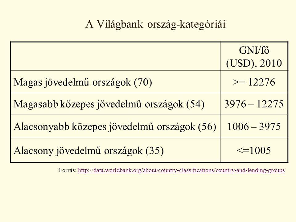 A Világbank ország-kategóriái GNI/fő (USD), 2010 Magas jövedelmű országok (70)>= 12276 Magasabb közepes jövedelmű országok (54)3976 – 12275 Alacsonyabb közepes jövedelmű országok (56)1006 – 3975 Alacsony jövedelmű országok (35)<=1005 Forrás: http://data.worldbank.org/about/country-classifications/country-and-lending-groupshttp://data.worldbank.org/about/country-classifications/country-and-lending-groups