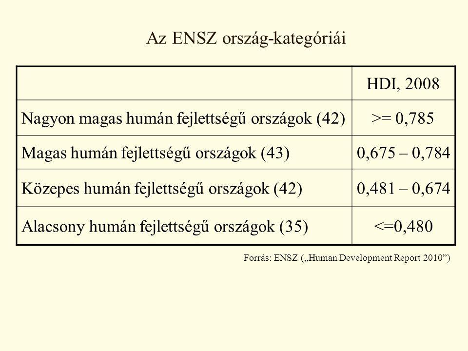 """Az ENSZ ország-kategóriái HDI, 2008 Nagyon magas humán fejlettségű országok (42)>= 0,785 Magas humán fejlettségű országok (43)0,675 – 0,784 Közepes humán fejlettségű országok (42)0,481 – 0,674 Alacsony humán fejlettségű országok (35)<=0,480 Forrás: ENSZ (""""Human Development Report 2010 )"""