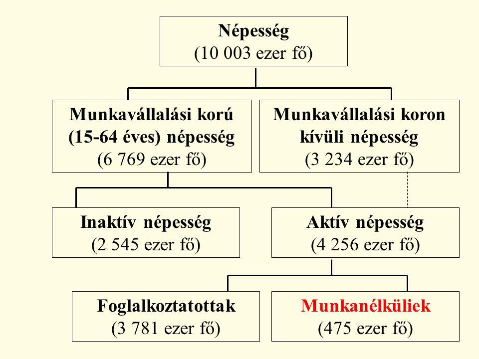 Népesség (10 003 ezer fő) Munkavállalási korú (15-64 éves) népesség (6 769 ezer fő) Munkavállalási koron kívüli népesség (3 234 ezer fő) Inaktív népesség (2 545 ezer fő) Aktív népesség (4 256 ezer fő) Foglalkoztatottak (3 781 ezer fő) Munkanélküliek (475 ezer fő)