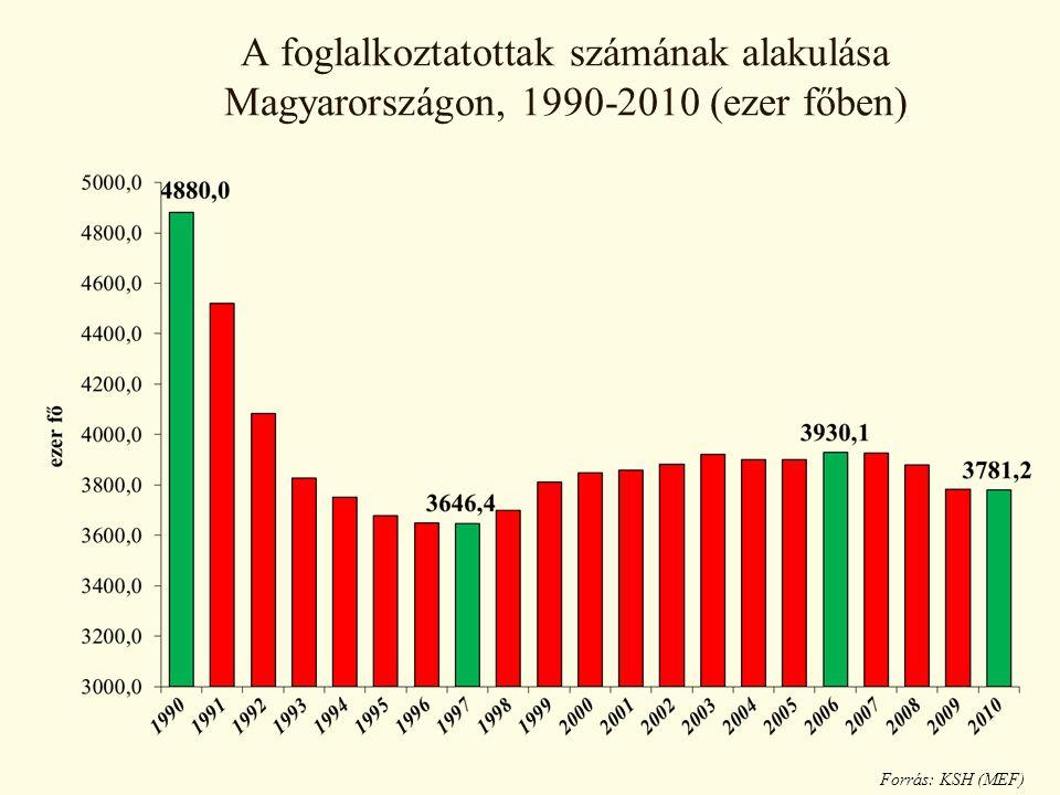 A foglalkoztatottak számának alakulása Magyarországon, 1990-2010 (ezer főben) Forrás: KSH (MEF)