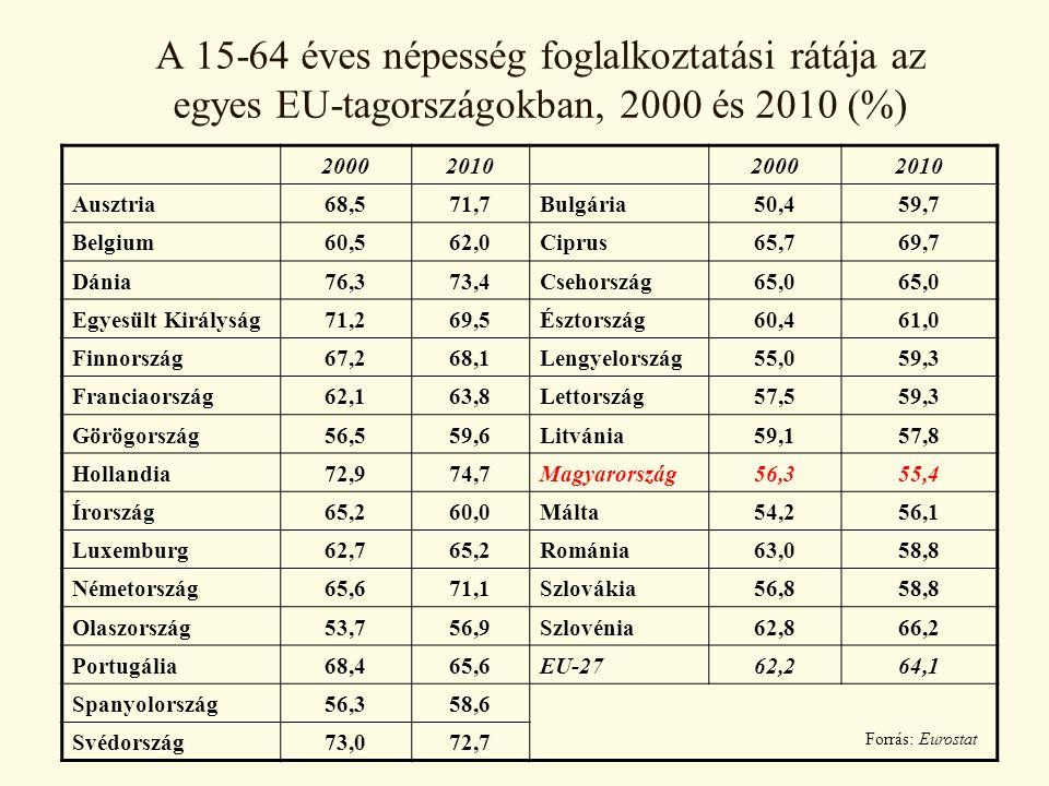 A 15-64 éves népesség foglalkoztatási rátája az egyes EU-tagországokban, 2000 és 2010 (%) 2000201020002010 Ausztria68,571,7Bulgária50,459,7 Belgium60,562,0Ciprus65,769,7 Dánia76,373,4Csehország65,0 Egyesült Királyság71,269,5Észtország60,461,0 Finnország67,268,1Lengyelország55,059,3 Franciaország62,163,8Lettország57,559,3 Görögország56,559,6Litvánia59,157,8 Hollandia72,974,7Magyarország56,355,4 Írország65,260,0Málta54,256,1 Luxemburg62,765,2Románia63,058,8 Németország65,671,1Szlovákia56,858,8 Olaszország53,756,9Szlovénia62,866,2 Portugália68,465,6EU-2762,264,1 Spanyolország56,358,6 Svédország73,072,7 Forrás: Eurostat