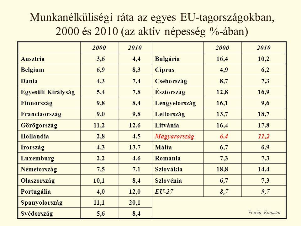 2000201020002010 Ausztria 3,6 4,4Bulgária16,410,2 Belgium 6,9 8,3Ciprus 4,9 6,2 Dánia 4,3 7,4Csehország 8,7 7,3 Egyesült Királyság 5,4 7,8Észtország12,816,9 Finnország 9,8 8,4Lengyelország16,1 9,6 Franciaország 9,0 9,8Lettország13,718,7 Görögország11,212,6Litvánia16,417,8 Hollandia 2,8 4,5Magyarország 6,411,2 Írország 4,313,7Málta 6,7 6,9 Luxemburg 2,2 4,6Románia 7,3 Németország 7,5 7,1Szlovákia18,814,4 Olaszország10,1 8,4Szlovénia 6,7 7,3 Portugália 4,012,0EU-27 8,7 9,7 Spanyolország11,120,1 Svédország 5,6 8,4 Forrás: Eurostat Munkanélküliségi ráta az egyes EU-tagországokban, 2000 és 2010 (az aktív népesség %-ában)