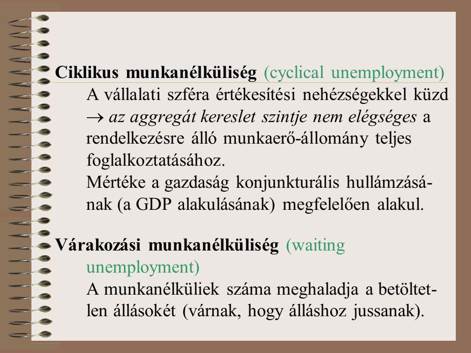 Ciklikus munkanélküliség (cyclical unemployment) A vállalati szféra értékesítési nehézségekkel küzd  az aggregát kereslet szintje nem elégséges a rendelkezésre álló munkaerő-állomány teljes foglalkoztatásához.