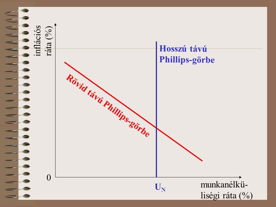 0 munkanélkü- liségi ráta (%) inflációs ráta (%) Rövid távú Phillips-görbe Hosszú távú Phillips-görbe UNUN