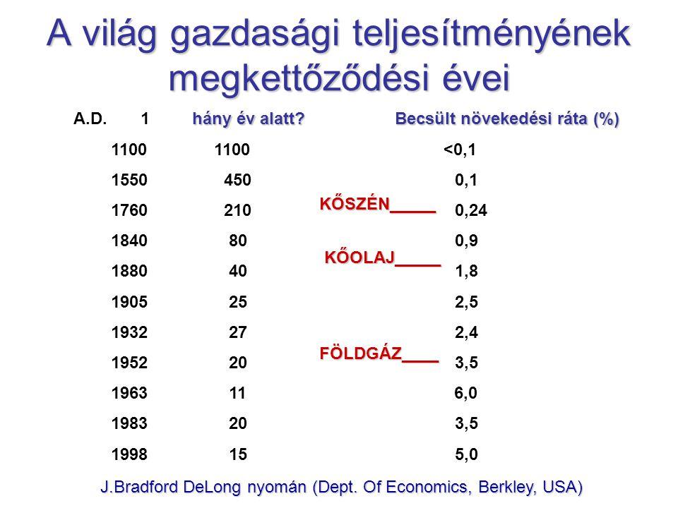 Malthus nagy tévedése: a gazdasági növekedés mértékének lebecsülése a Föld által elrejtett és elraktározott napenergiával: Malthus nagy tévedése: a ga