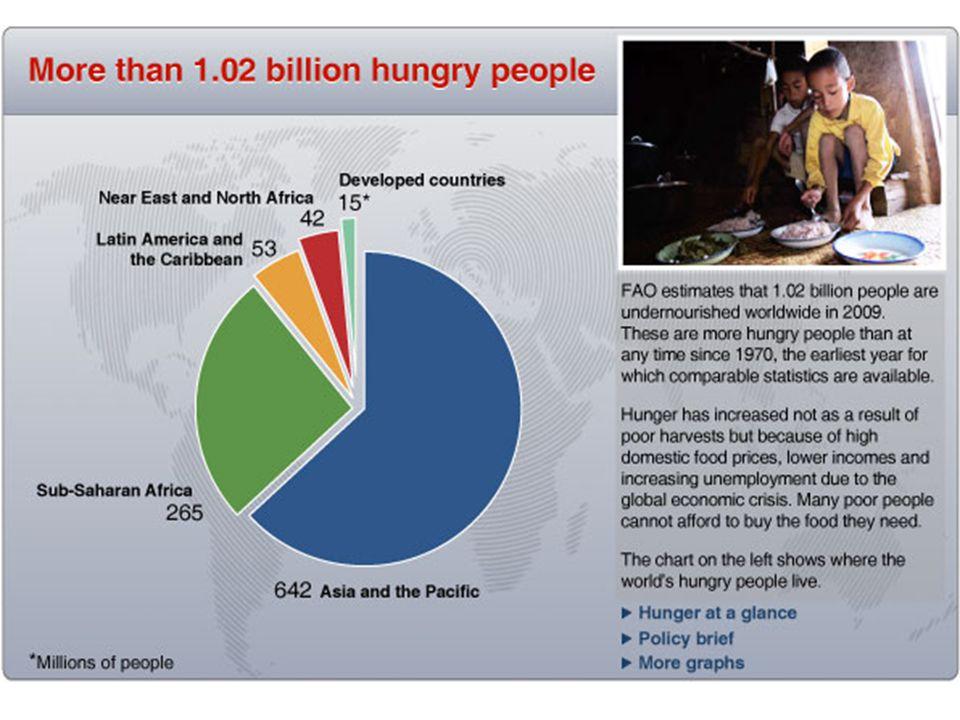 Eközben a GWP ötszörösére(!!!) nőtt! Éhezők száma