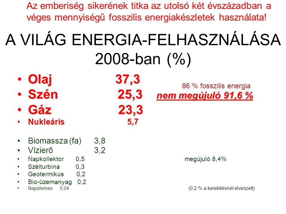 A VILÁG ENERGIA-FELHASZNÁLÁSA 2008-ban (%) •Olaj 37,3 •Szén 25,3 nem megújuló 91,6 % •Gáz 23,3 •Nukleáris 5,7 •Biomassza (fa) 3,8 •Vízierő 3,2 •Napkollektor 0,5 megújuló 8,4% •Szélturbina 0,3 •Geotermikus 0,2 •Bio-üzemanyag 0,2 •Napelemes 0,04 (0,2 % a kerekítésnél elveszett) 86 % fosszilis energia Az emberiség sikerének titka az utolsó két évszázadban a véges mennyiségű fosszilis energiakészletek használata!