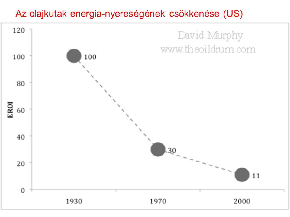 A VILÁG ENERGIA-FELHASZNÁLÁSA 2008-ban (%) •Olaj 37,3 •Szén 25,3 nem megújuló 91,6 % •Gáz 23,3 •Nukleáris 5,7 •Biomassza (fa) 3,8 •Vízierő 3,2 •Napkol