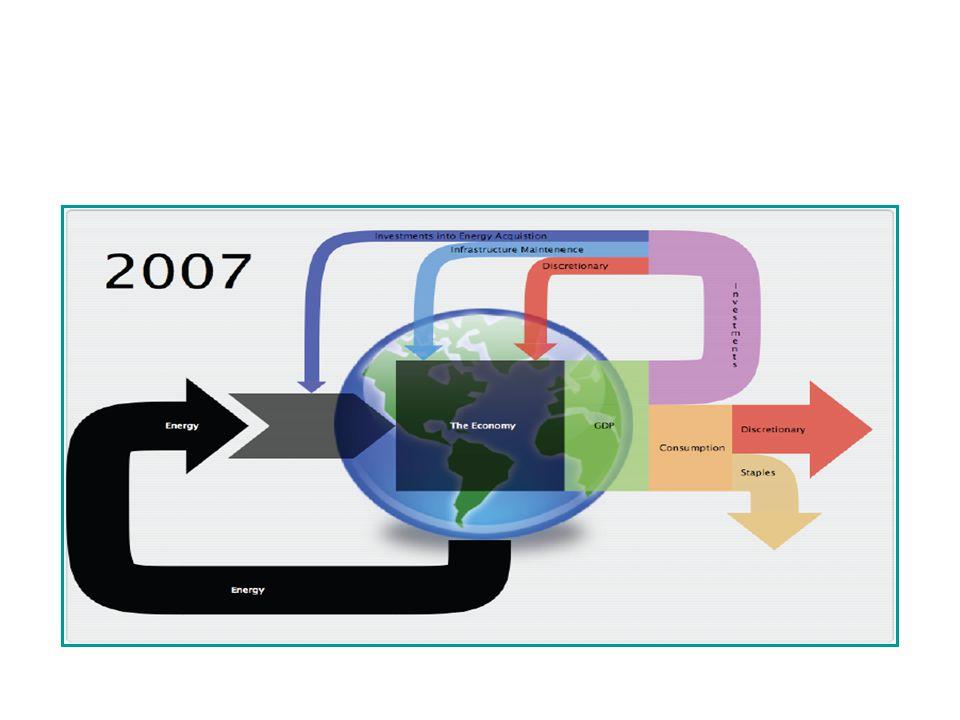 Energy and Economy Diagram [C. Hall] EROEI