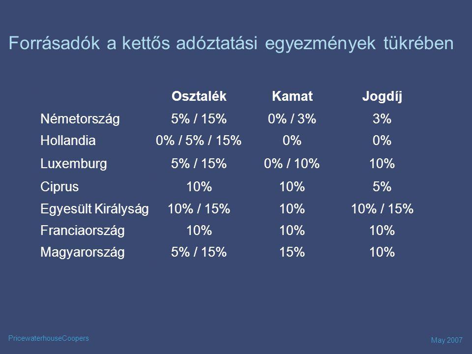 May 2007 PricewaterhouseCoopers Forrásadók a kettős adóztatási egyezmények tükrében OsztalékKamatJogdíj Németország5% / 15%0% / 3%3% Hollandia0% / 5% / 15%0% Luxemburg5% / 15%0% / 10%10% Ciprus10% 5% Egyesült Királyság10% / 15%10%10% / 15% Franciaország10% Magyarország5% / 15%15%10%