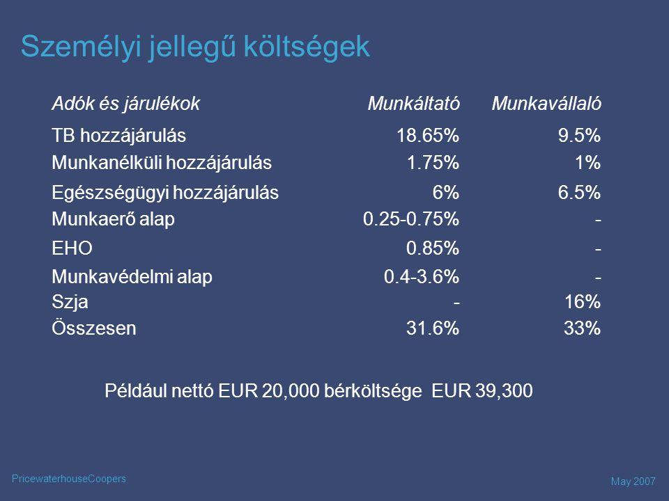 May 2007 PricewaterhouseCoopers Személyi jellegű költségek Adók és járulékokMunkáltatóMunkavállaló TB hozzájárulás18.65%9.5% Munkanélküli hozzájárulás1.75%1% Egészségügyi hozzájárulás6%6.5% Munkaerő alap0.25-0.75%- EHO0.85%- Munkavédelmi alap0.4-3.6%- Szja-16% Összesen31.6%33% .