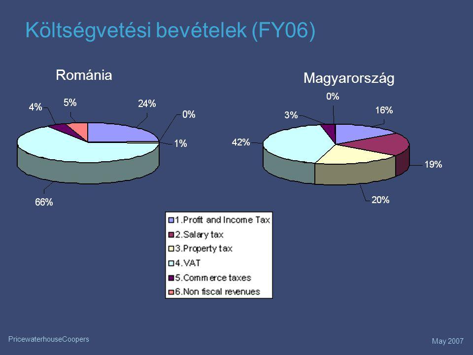 May 2007 PricewaterhouseCoopers Költségvetési bevételek (FY06) Románia Magyarország