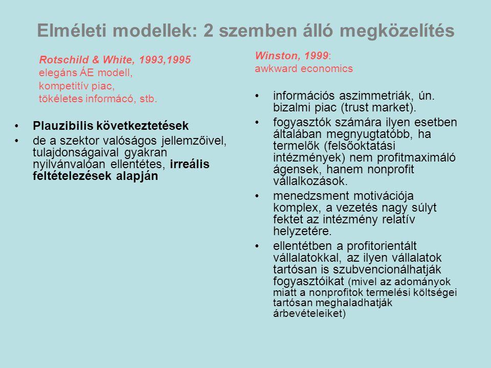 Elméleti modellek: 2 szemben álló megközelítés Rotschild & White, 1993,1995 elegáns ÁE modell, kompetitív piac, tökéletes informácó, stb.