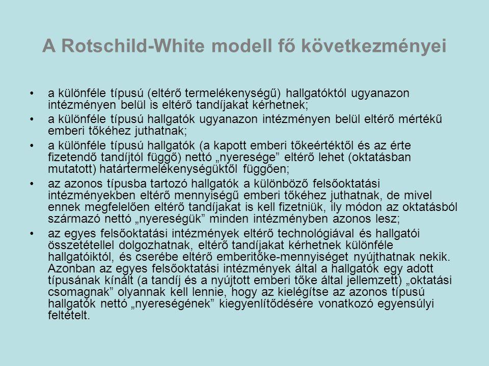 """A Rotschild-White modell fő következményei •a különféle típusú (eltérő termelékenységű) hallgatóktól ugyanazon intézményen belül is eltérő tandíjakat kérhetnek; •a különféle típusú hallgatók ugyanazon intézményen belül eltérő mértékű emberi tőkéhez juthatnak; •a különféle típusú hallgatók (a kapott emberi tőkeértéktől és az érte fizetendő tandíjtól függő) nettó """"nyeresége eltérő lehet (oktatásban mutatott) határtermelékenységüktől függően; •az azonos típusba tartozó hallgatók a különböző felsőoktatási intézményekben eltérő mennyiségű emberi tőkéhez juthatnak, de mivel ennek megfelelően eltérő tandíjakat is kell fizetniük, ily módon az oktatásból származó nettó """"nyereségük minden intézményben azonos lesz; •az egyes felsőoktatási intézmények eltérő technológiával és hallgatói összetétellel dolgozhatnak, eltérő tandíjakat kérhetnek különféle hallgatóiktól, és cserébe eltérő emberitőke-mennyiséget nyújthatnak nekik."""