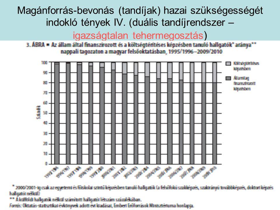 Magánforrás-bevonás (tandíjak) hazai szükségességét indokló tények IV.
