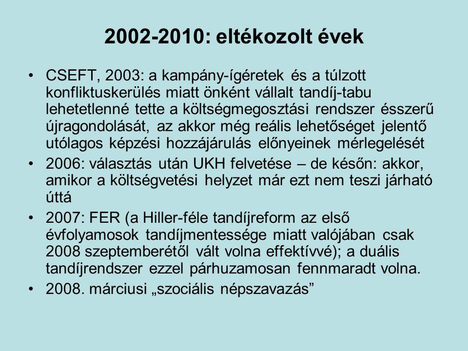 2002-2010: eltékozolt évek •CSEFT, 2003: a kampány-ígéretek és a túlzott konfliktuskerülés miatt önként vállalt tandíj-tabu lehetetlenné tette a költségmegosztási rendszer ésszerű újragondolását, az akkor még reális lehetőséget jelentő utólagos képzési hozzájárulás előnyeinek mérlegelését •2006: választás után UKH felvetése – de későn: akkor, amikor a költségvetési helyzet már ezt nem teszi járható úttá •2007: FER (a Hiller-féle tandíjreform az első évfolyamosok tandíjmentessége miatt valójában csak 2008 szeptemberétől vált volna effektívvé); a duális tandíjrendszer ezzel párhuzamosan fennmaradt volna.