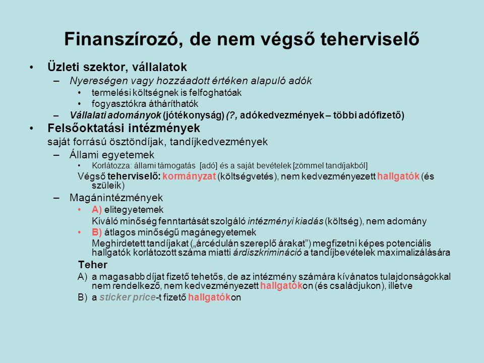 """Finanszírozó, de nem végső teherviselő •Üzleti szektor, vállalatok –Nyereségen vagy hozzáadott értéken alapuló adók •termelési költségnek is felfoghatóak •fogyasztókra átháríthatók –Vállalati adományok (jótékonyság) ( , adókedvezmények – többi adófizető) •Felsőoktatási intézmények saját forrású ösztöndíjak, tandíjkedvezmények –Állami egyetemek •Korlátozza: állami támogatás [adó] és a saját bevételek [zömmel tandíjakból] Végső teherviselő: kormányzat (költségvetés), nem kedvezményezett hallgatók (és szüleik) –Magánintézmények •A) elitegyetemek Kiváló minőség fenntartását szolgáló intézményi kiadás (költség), nem adomány •B) átlagos minőségű magánegyetemek Meghirdetett tandíjakat (""""árcédulán szereplő árakat ) megfizetni képes potenciális hallgatók korlátozott száma miatti árdiszkrimináció a tandíjbevételek maximalizálására Teher A)a magasabb díjat fizető tehetős, de az intézmény számára kívánatos tulajdonságokkal nem rendelkező, nem kedvezményezett hallgatókon (és családjukon), illetve B)a sticker price-t fizető hallgatókon"""