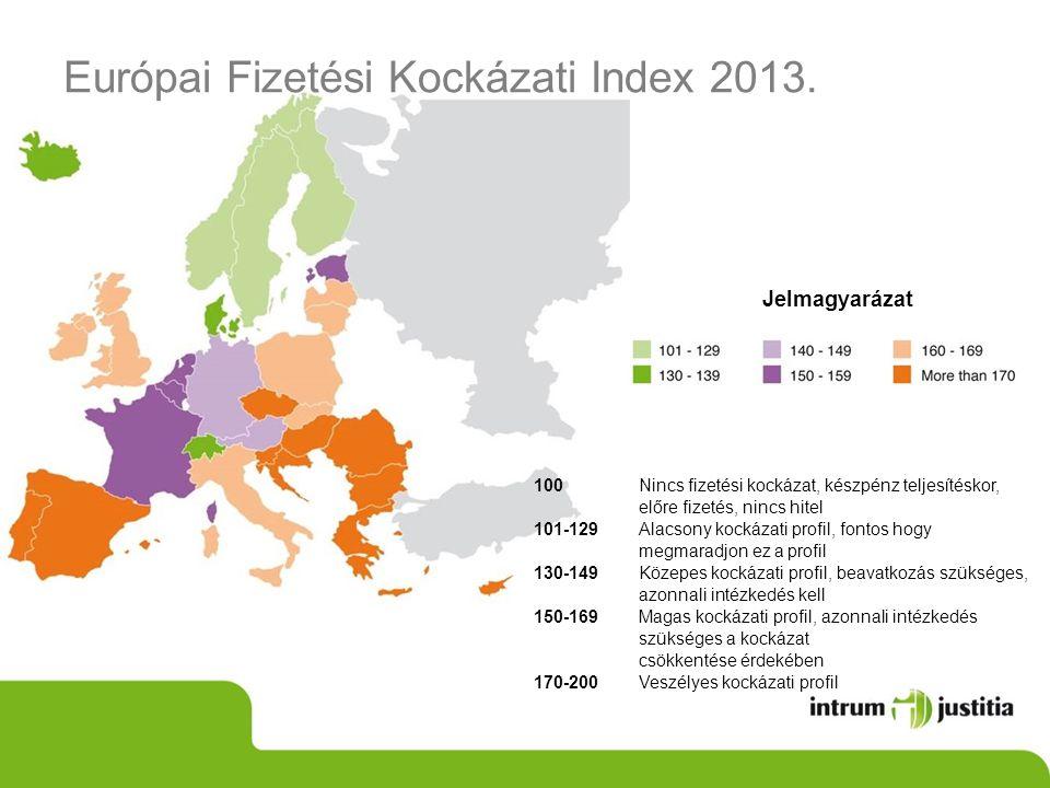 Risk Index Jelmagyarázat Európai Fizetési Kockázati Index 2013. 100Nincs fizetési kockázat, készpénz teljesítéskor, előre fizetés, nincs hitel 101-129