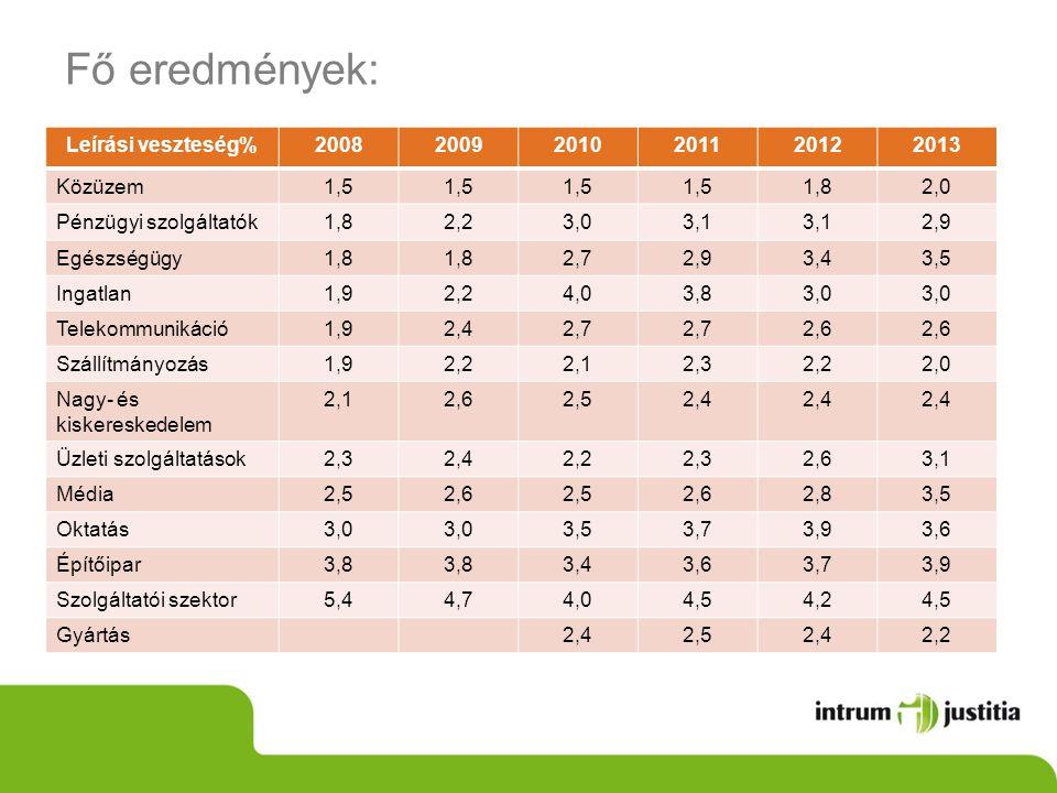 Fő eredmények: Leírási veszteség%200820092010201120122013 Közüzem1,5 1,82,0 Pénzügyi szolgáltatók1,82,23,03,1 2,9 Egészségügy1,8 2,72,93,43,5 Ingatlan1,92,24,03,83,0 Telekommunikáció1,92,42,7 2,6 Szállítmányozás1,92,22,12,32,22,0 Nagy- és kiskereskedelem 2,12,62,52,4 Üzleti szolgáltatások2,32,42,22,32,63,1 Média2,52,62,52,62,83,5 Oktatás3,0 3,53,73,93,6 Építőipar3,8 3,43,63,73,9 Szolgáltatói szektor5,44,74,04,54,24,5 Gyártás2,42,52,42,2