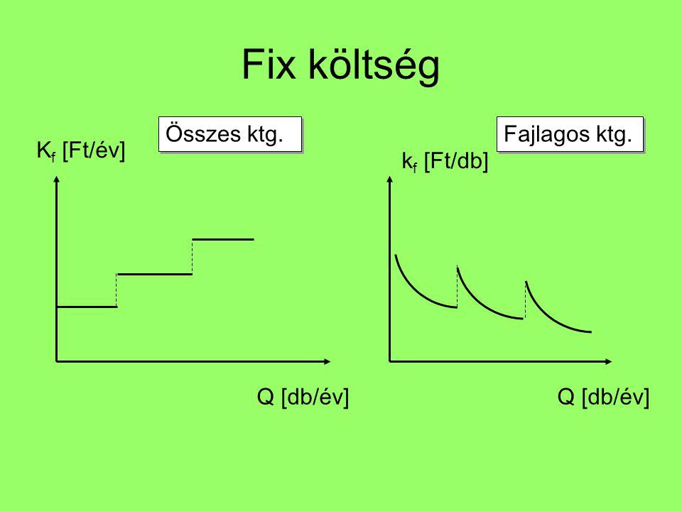 Fix költség Q [db/év] K f [Ft/év] Összes ktg. Q [db/év] k f [Ft/db] Fajlagos ktg.