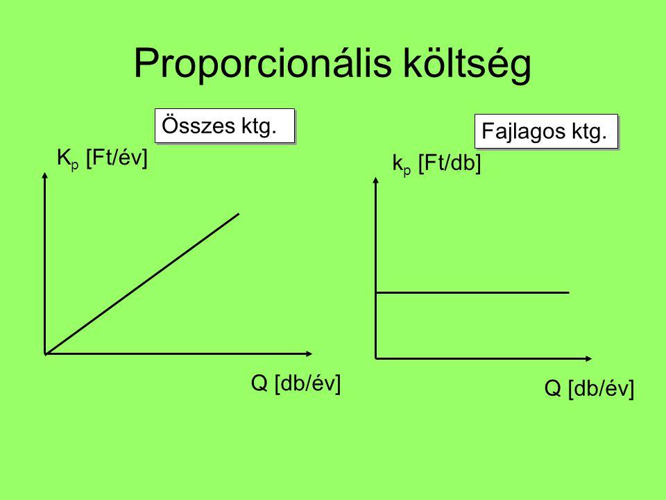 Proporcionális költség Q [db/év] Összes ktg. Q [db/év] Fajlagos ktg. K p [Ft/év] k p [Ft/db]