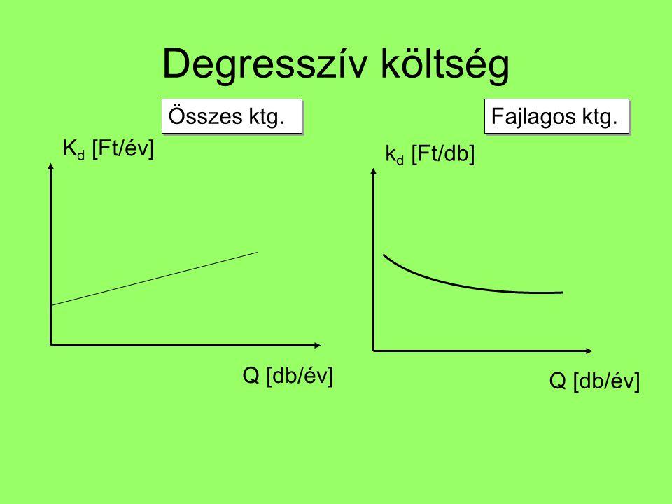 Degresszív költség Q [db/év] Összes ktg. Q [db/év] Fajlagos ktg. K d [Ft/év] k d [Ft/db]