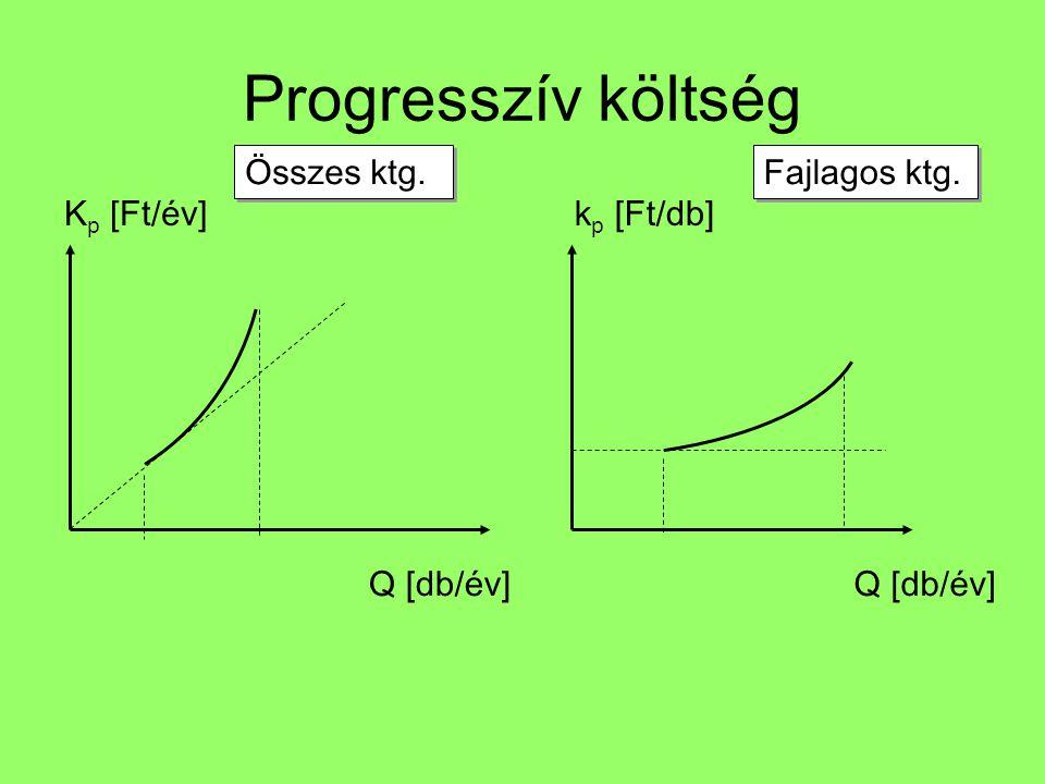 Progresszív költség Q [db/év] Összes ktg. Q [db/év] Fajlagos ktg. K p [Ft/év]k p [Ft/db]
