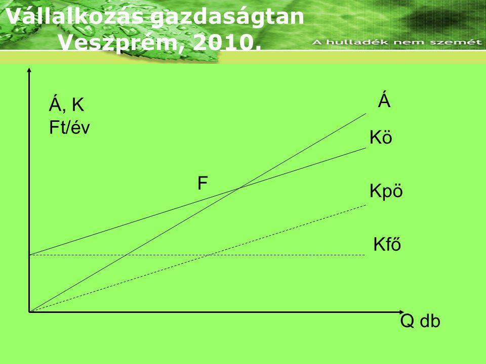 Lineáris árbevételi és összköltség függvény Á, K Ft/év Q db Á Kö Kpö Kfő F Vállalkozás gazdaságtan Veszprém, 2010.