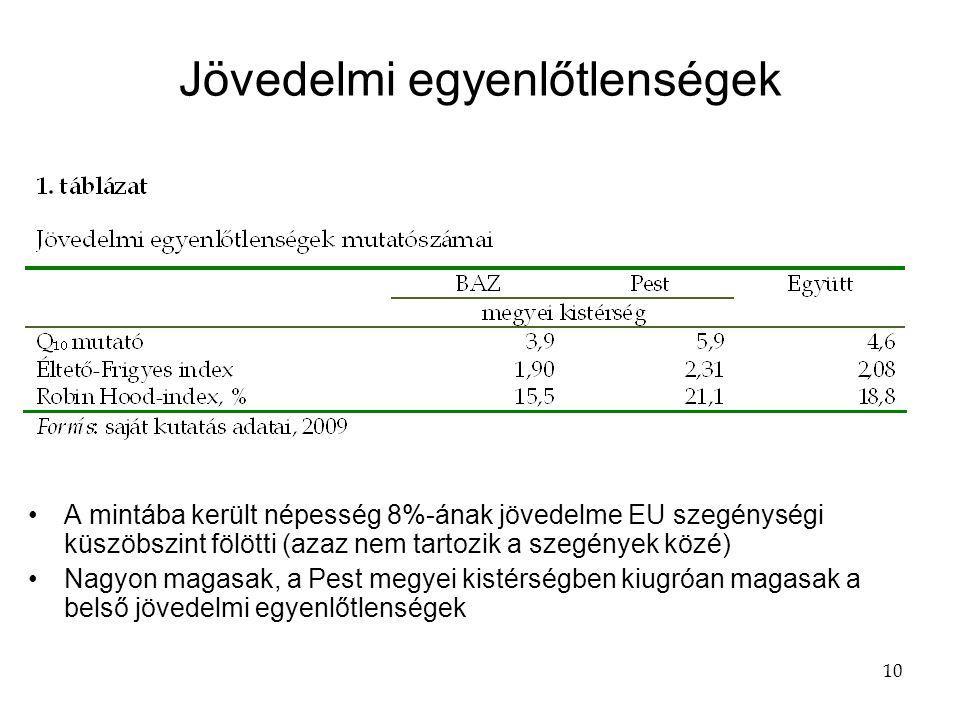 10 Jövedelmi egyenlőtlenségek •A mintába került népesség 8%-ának jövedelme EU szegénységi küszöbszint fölötti (azaz nem tartozik a szegények közé) •Nagyon magasak, a Pest megyei kistérségben kiugróan magasak a belső jövedelmi egyenlőtlenségek