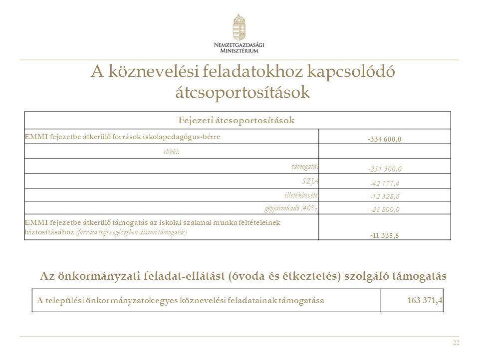 22 Fejezeti átcsoportosítások EMMI fejezetbe átkerülő források iskolapedagógus-bérre -334 600,0 ebből: támogatás -251 300,0 SZJA -42 171,4 illetékbevétel -12 328,6 gépjárműadó (40%) -28 800,0 EMMI fejezetbe átkerülő támogatás az iskolai szakmai munka feltételeinek biztosításához (forrása teljes egészében állami támogatás) -11 335,8 A köznevelési feladatokhoz kapcsolódó átcsoportosítások A települési önkormányzatok egyes köznevelési feladatainak támogatása163 371,4 Az önkormányzati feladat-ellátást (óvoda és étkeztetés) szolgáló támogatás