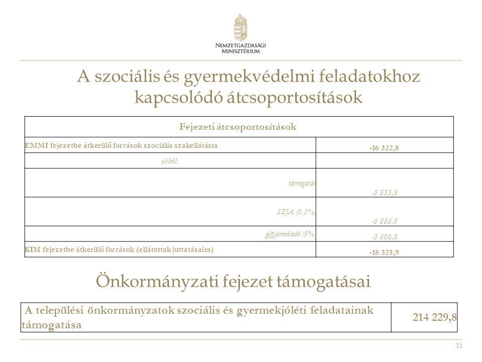 31 Fejezeti átcsoportosítások EMMI fejezetbe átkerülő források szociális szakellátásra -16 322,8 ebből: támogatás -5 835,9 SZJA (0,5%) -6 886,9 gépjár