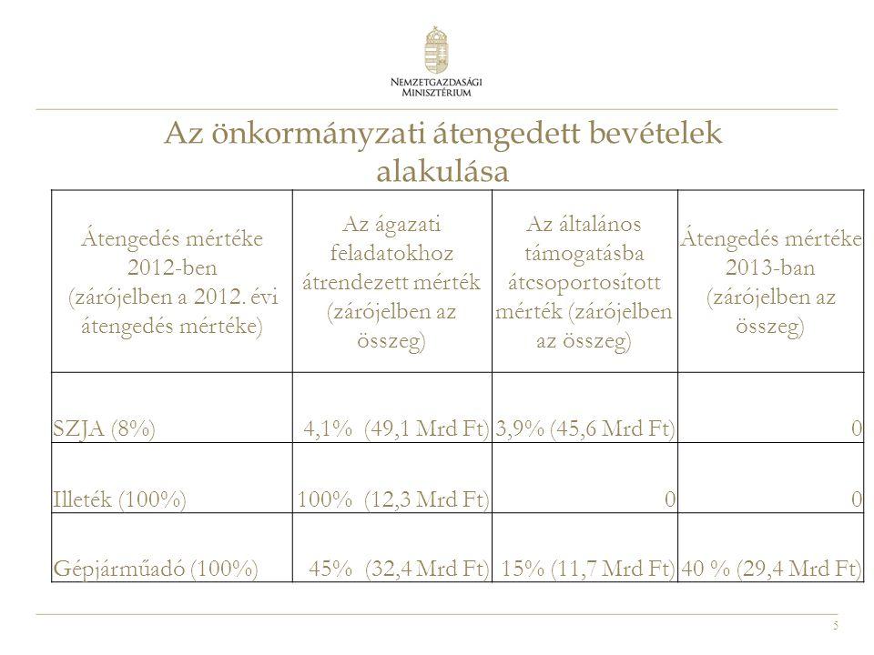 5 Az önkormányzati átengedett bevételek alakulása Átengedés mértéke 2012-ben (zárójelben a 2012. évi átengedés mértéke) Az ágazati feladatokhoz átrend