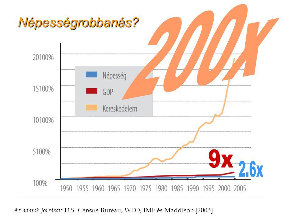 Válság - lehetőség 2009-06-06 11 Népességrobbanás.