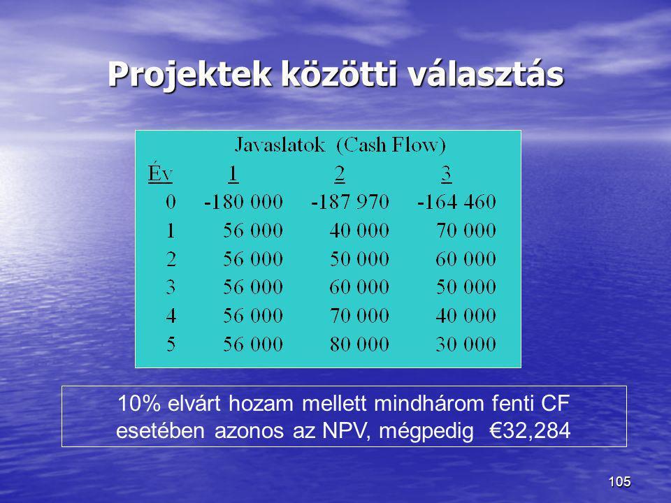 105 Projektek közötti választás 10% elvárt hozam mellett mindhárom fenti CF esetében azonos az NPV, mégpedig €32,284