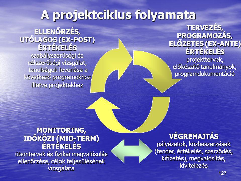 127 A projektciklus folyamata TERVEZÉS,PROGRAMOZÁS, ELŐZETES (EX-ANTE) ÉRTÉKELÉSprojekttervek, előkészítő tanulmányok, programdokumentáció VÉGREHAJTÁS