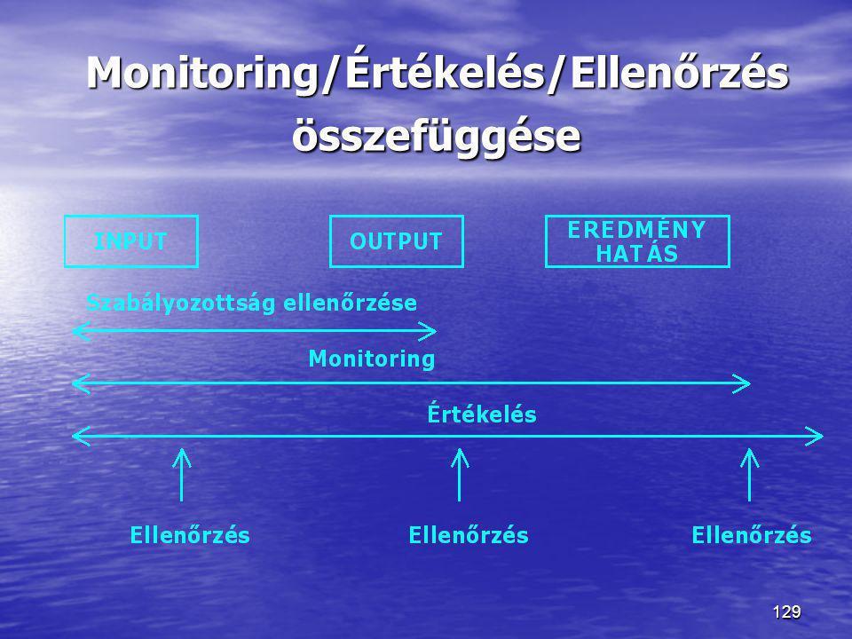 129 Monitoring/Értékelés/Ellenőrzés összefüggése