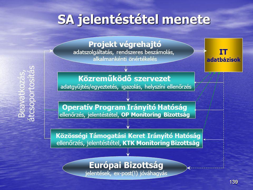 139 Projekt végrehajtó adatszolgáltatás, rendszeres beszámolás, alkalmankénti önértékelés Közreműködő szervezet adatgyűjtés/egyeztetés, igazolás, hely