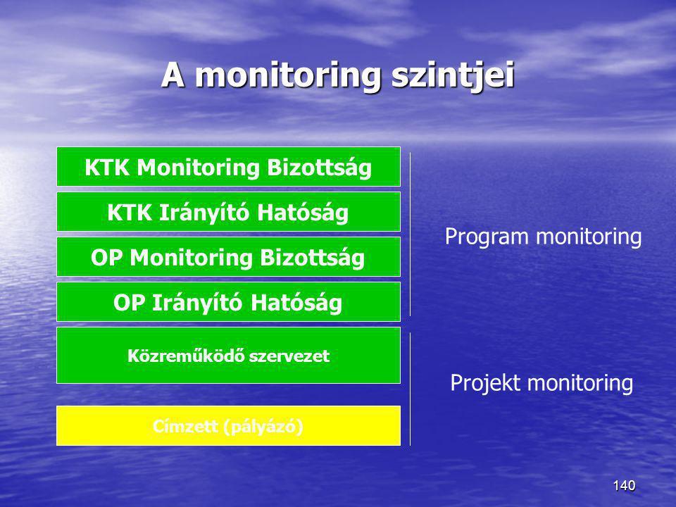 140 A monitoring szintjei KTK Monitoring Bizottság OP Monitoring Bizottság OP Irányító Hatóság Közreműködő szervezet Címzett (pályázó) Projekt monitor