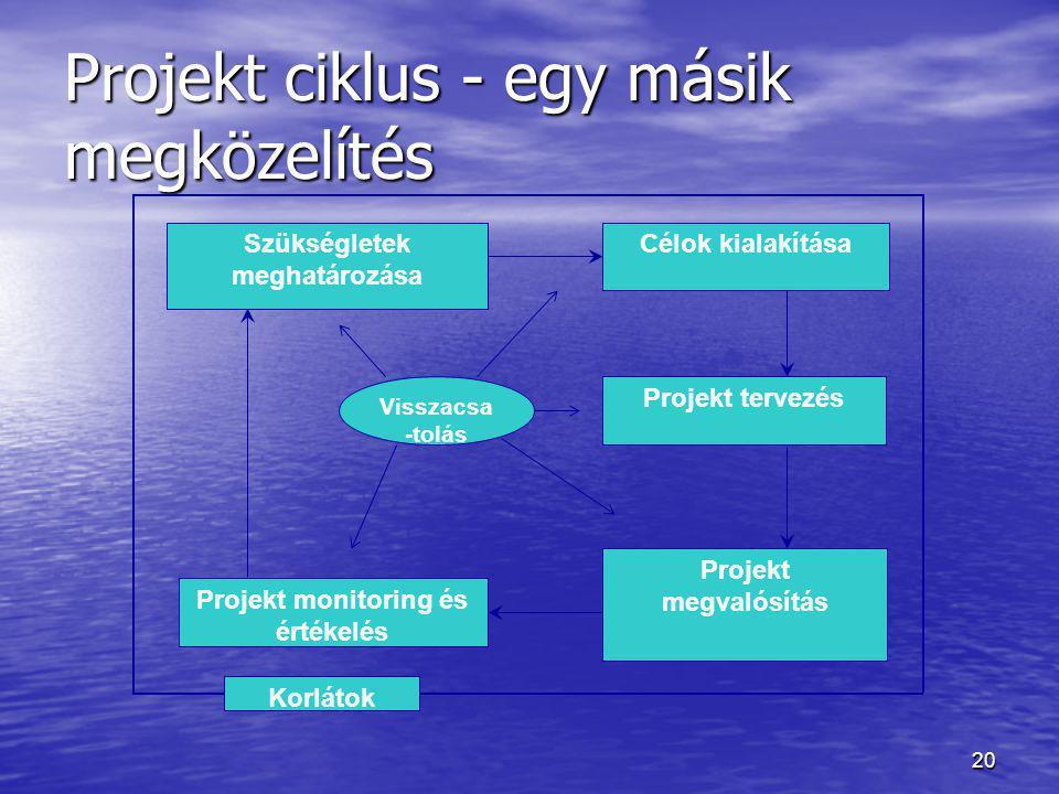 20 Projekt ciklus - egy másik megközelítés Szükségletek meghatározása Célok kialakítása Projekt tervezés Projekt megvalósítás Projekt monitoring és ér