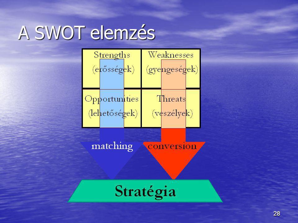 28 A SWOT elemzés