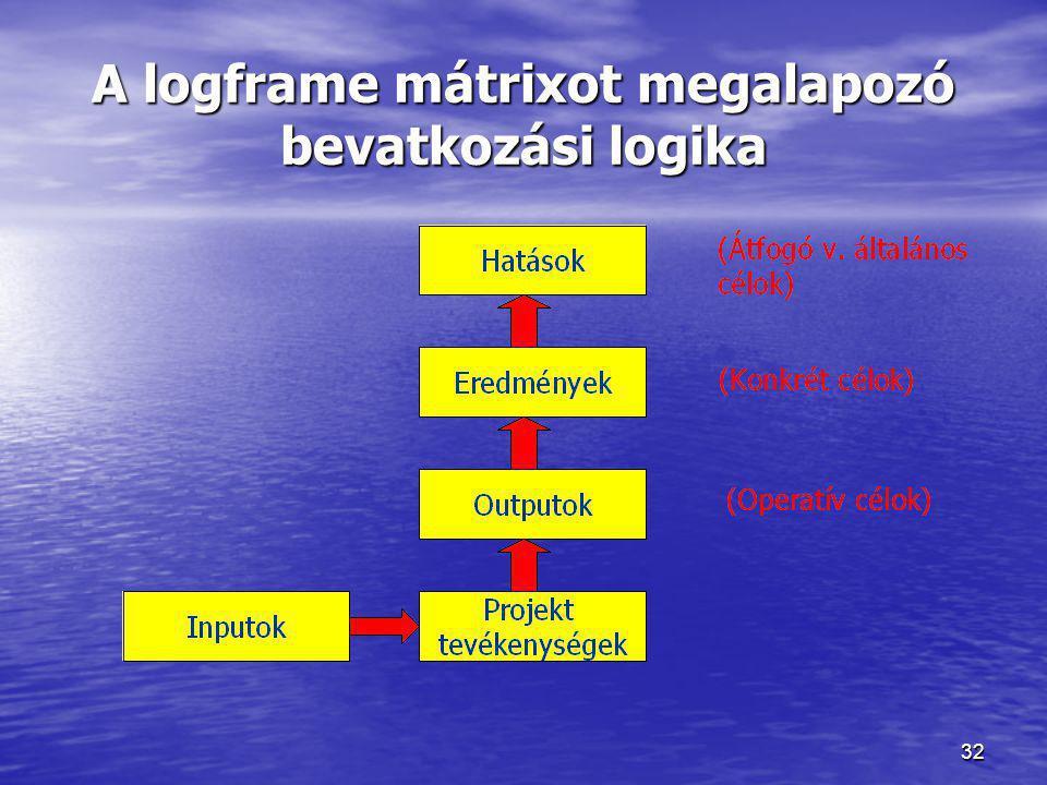 32 A logframe mátrixot megalapozó bevatkozási logika