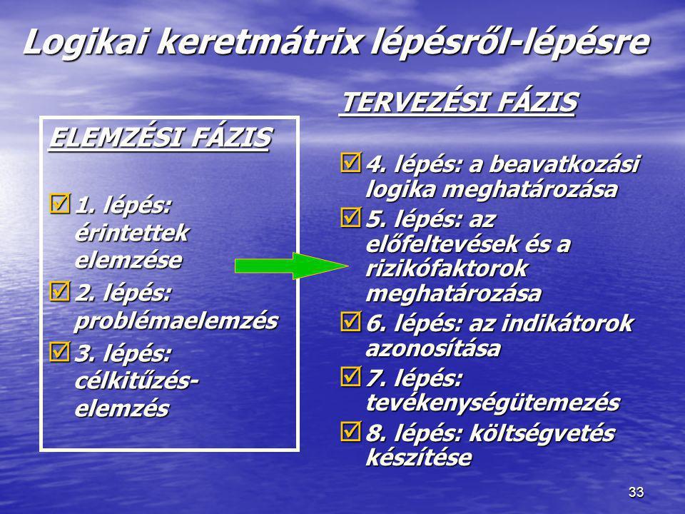33 Logikai keretmátrix lépésről-lépésre ELEMZÉSI FÁZIS  1. lépés: érintettek elemzése  2. lépés: problémaelemzés  3. lépés: célkitűzés- elemzés TER
