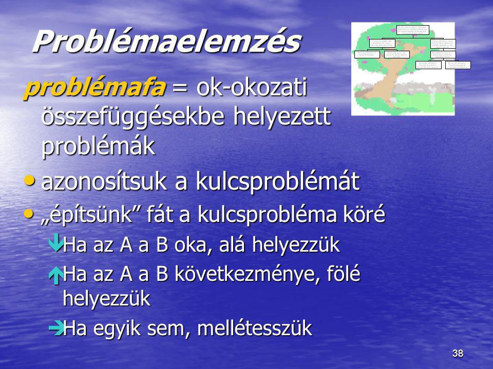 """38 Problémaelemzés problémafa = ok-okozati összefüggésekbe helyezett problémák • azonosítsuk a kulcsproblémát • """"építsünk"""" fát a kulcsprobléma köré """