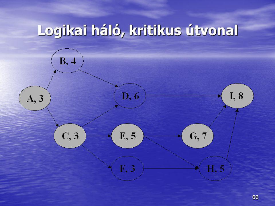 66 Logikai háló, kritikus útvonal