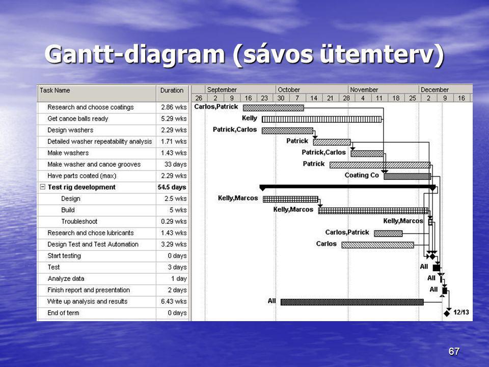 67 Gantt-diagram (sávos ütemterv)